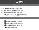 Евро 3 стандарт – 5 — Экологический Стандарт Автомобиля, Что Означает и Как Определить Соответствующие Требованиям Машины и Двигатели, Причины Введения и Влияние на Рынок